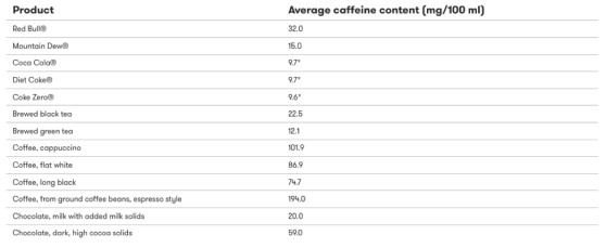 Caffeine chart